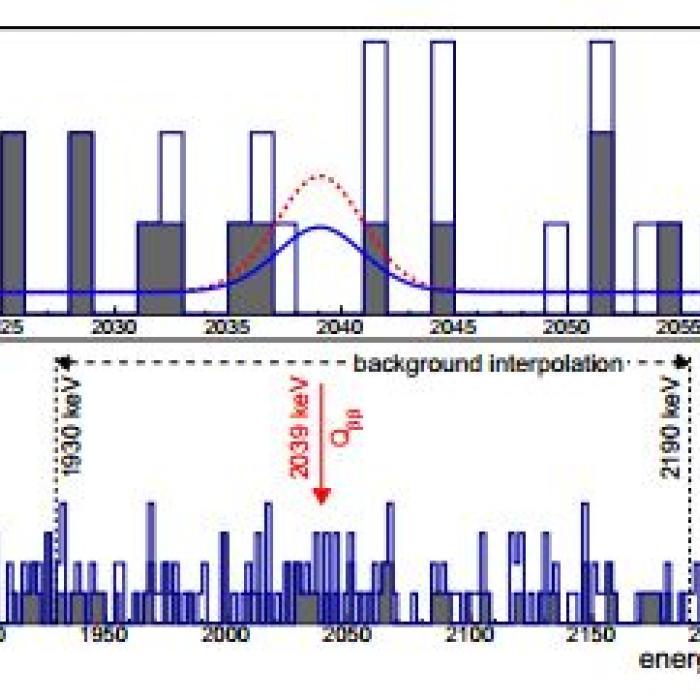 Neutrinoless double beta decay of Ge-76